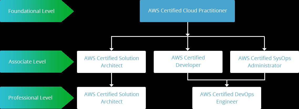 AWS Developer Associate - Rack Professional